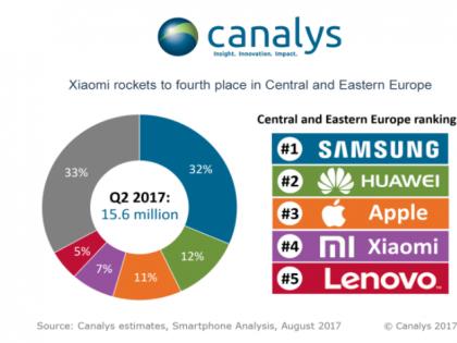 Xiaomi czwartym największym graczem na rynku smartfonów w Europie Centralnej