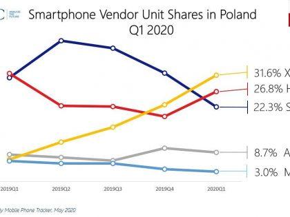 Xiaomi nr 1 w Polsce według raportu IDC